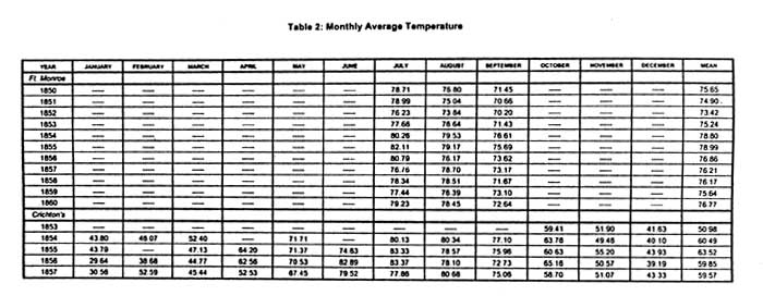 47] Table 2: Monthly Average Temperature